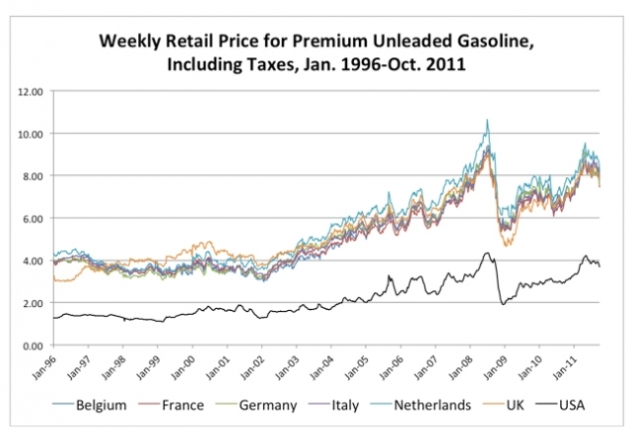 Image Credit: http://4.bp.blogspot.com/-nsh5wKW89io/T4GjBf1fZ_I/AAAAAAAAQQk/mvN9LcC4OS0/s640/world+gas+prices.jpg